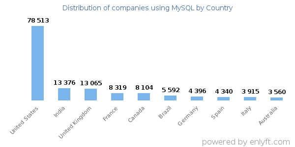 MySQL customers by country