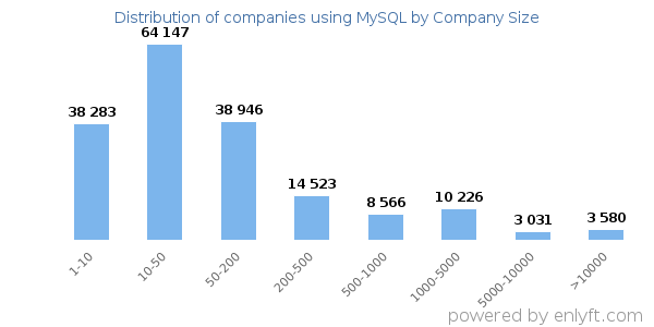 Companies using MySQL, by size (number of employees)