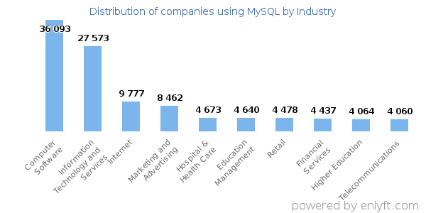 Companies using MySQL - Distribution by industry