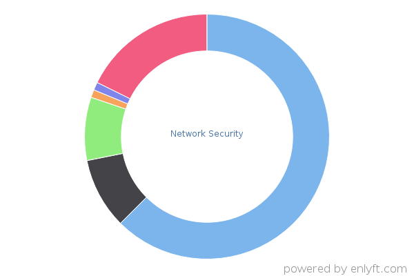 Network Security products and their install base