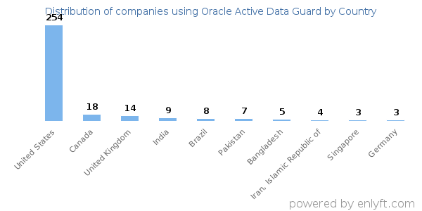 Companies using Oracle Active Data Guard