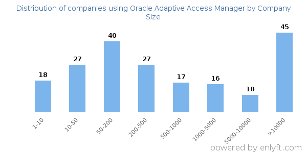 Companies using Oracle Adaptive Access Manager and its