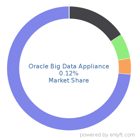 Oracle Big Data Appliance market share in Data Storage Hardware is about 0.11%