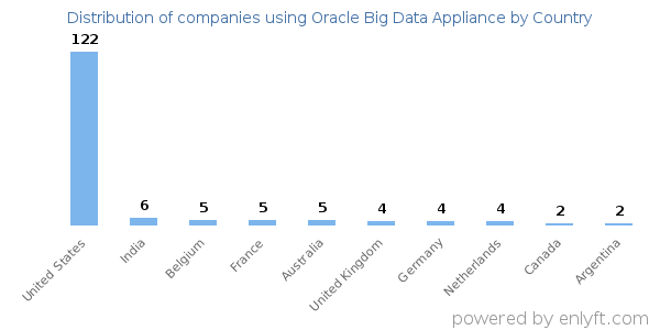 Oracle Big Data Appliance customers by country