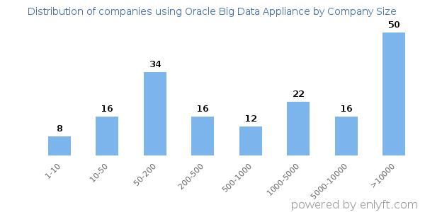 Companies using Oracle Big Data Appliance, by size (number of employees)