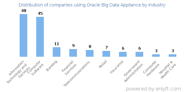 Companies using Oracle Big Data Appliance - Distribution by industry