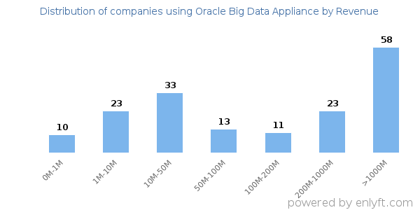Oracle Big Data Appliance clients - distribution by company revenue