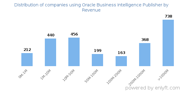 Companies using Oracle Business Intelligence Publisher and
