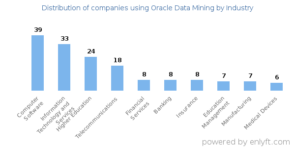 Companies using Oracle Data Mining and its marketshare