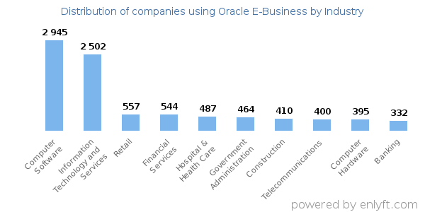 Companies using Oracle E-Business and its marketshare
