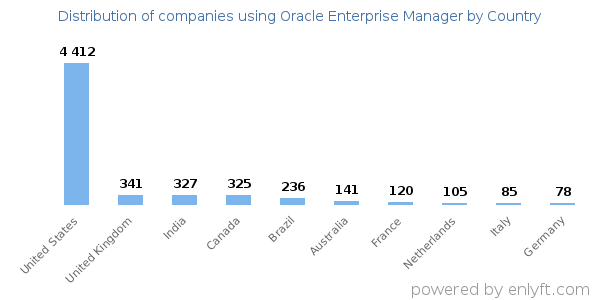 Companies using Oracle Enterprise Manager and its marketshare