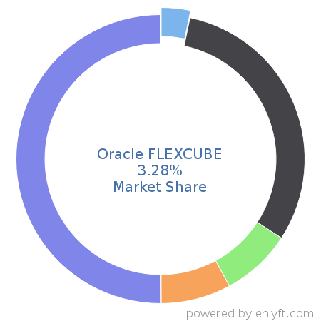 Companies using Oracle FLEXCUBE