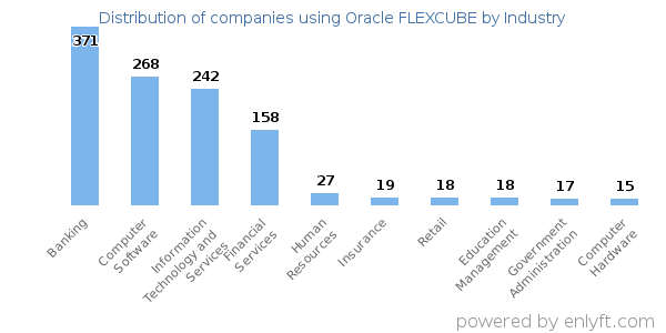 Companies using Oracle FLEXCUBE