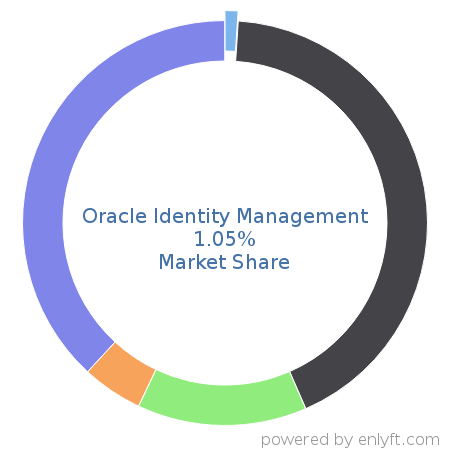 Companies using Oracle Identity Management