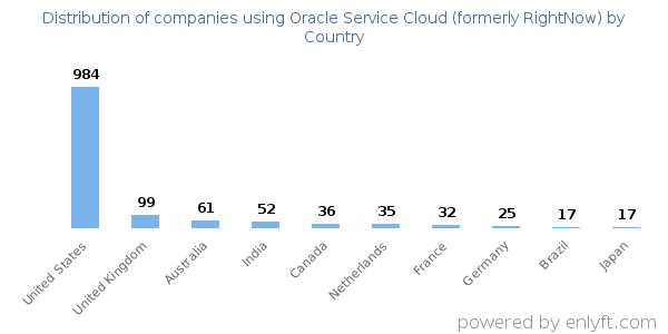 Companies using Oracle Service Cloud (formerly RightNow) and