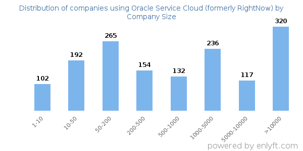 Companies using Oracle Service Cloud (formerly RightNow)