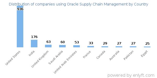 Companies using Oracle Supply Chain Management and its