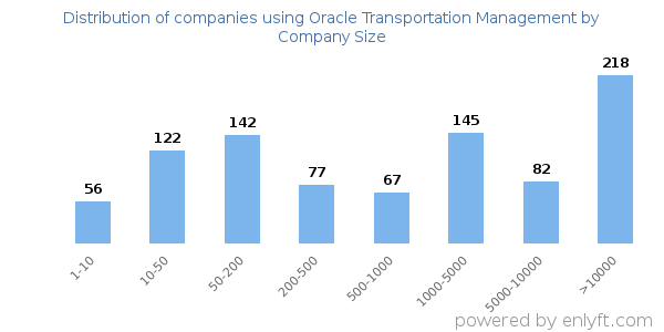 Companies using Oracle Transportation Management and its