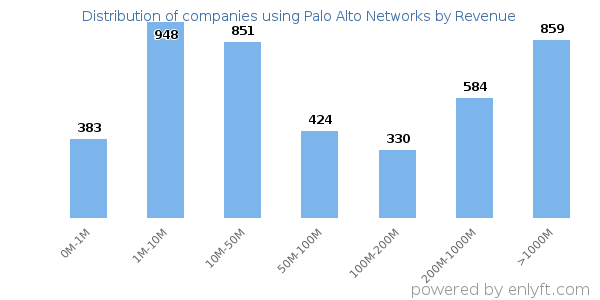 Companies using Palo Alto Networks and its marketshare