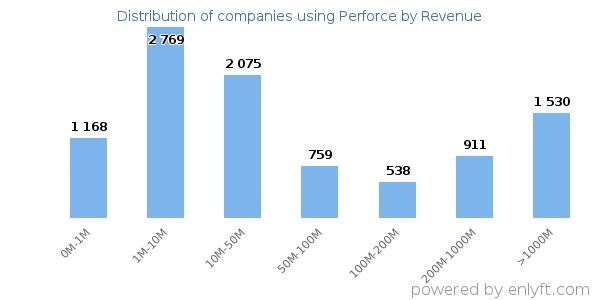 Companies using Perforce