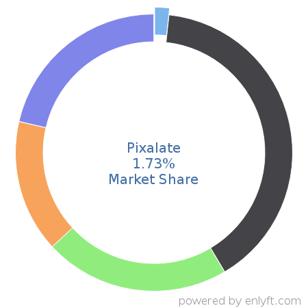 Pixalate market share in Online Advertising is about 0.03%