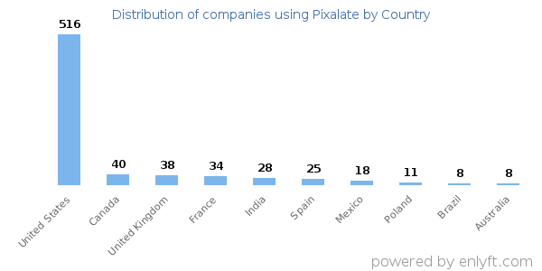 Pixalate customers by country