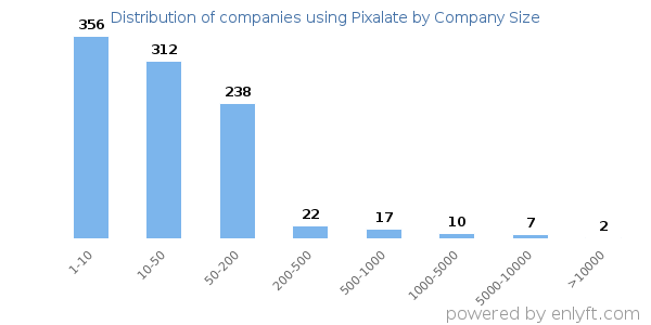 Companies using Pixalate, by size (number of employees)
