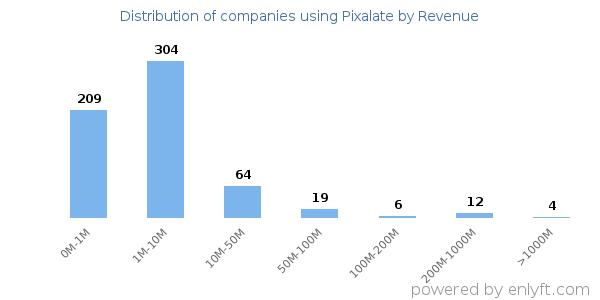 Pixalate clients - distribution by company revenue