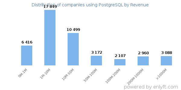PostgreSQL clients - distribution by company revenue