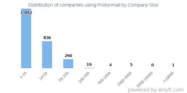 Companies using Protonmail and its marketshare