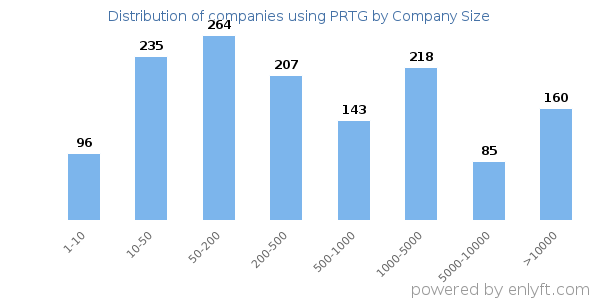 Companies using PRTG and its marketshare