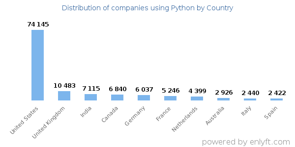 Python customers by country