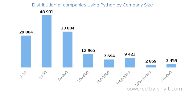 Companies using Python, by size (number of employees)
