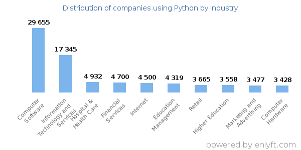 Companies using Python - Distribution by industry
