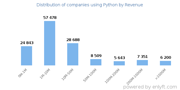 Python clients - distribution by company revenue