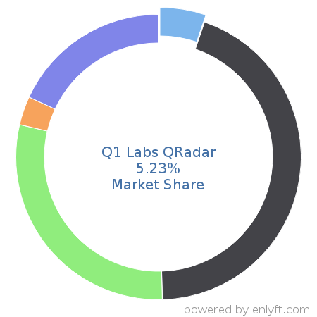 Companies using Q1 Labs QRadar and its marketshare