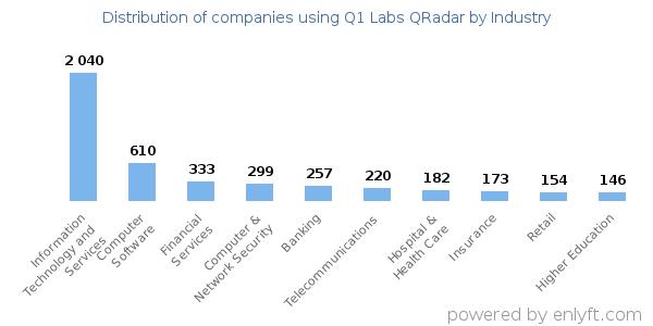 Companies using Q1 Labs QRadar