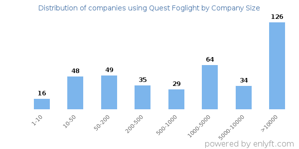 Companies using Quest Foglight and its marketshare