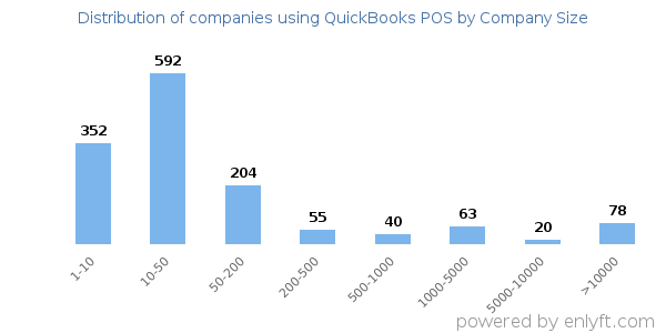 Companies using QuickBooks POS and its marketshare