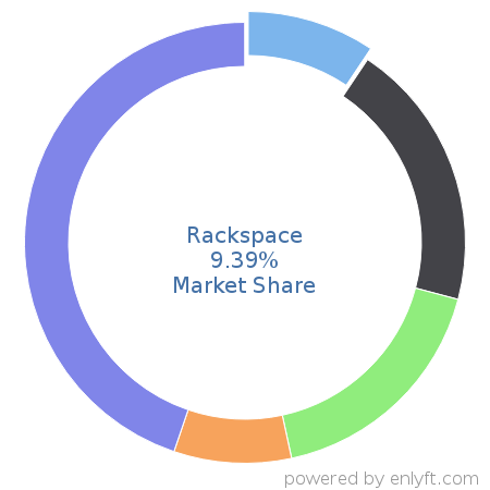 Companies using Rackspace and its marketshare