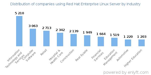 Companies using Red Hat Enterprise Linux Server