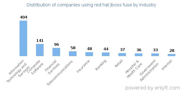 Companies using red hat jboss fuse