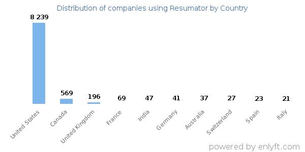 Companies using Resumator
