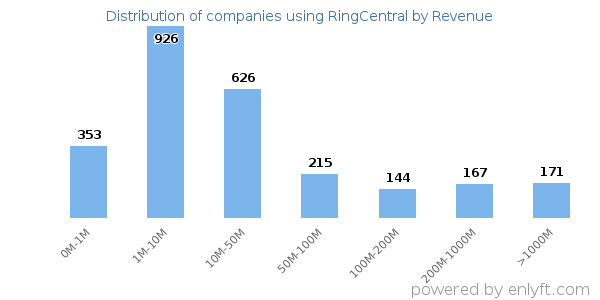 Companies using RingCentral and its marketshare