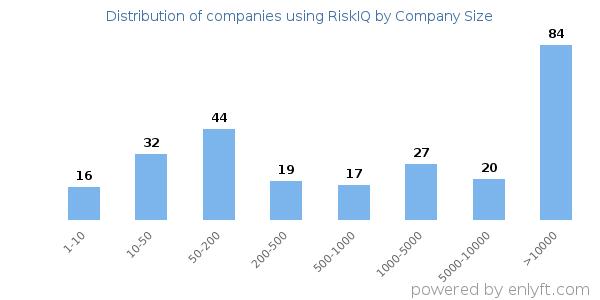 Companies using RiskIQ