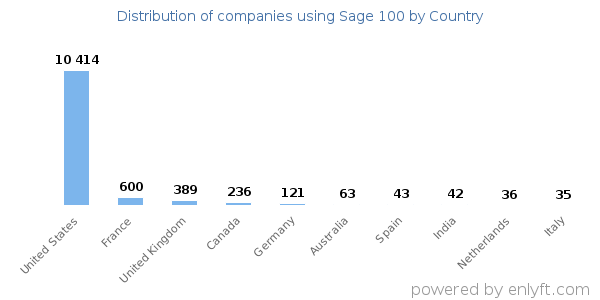 Sage 100 customers by country