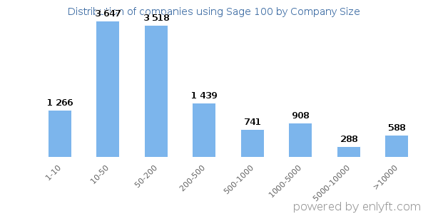 Companies using Sage 100, by size (number of employees)