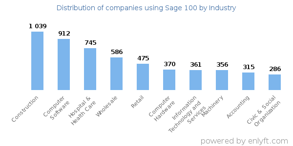 Companies using Sage 100 - Distribution by industry