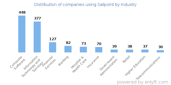 Companies using Sailpoint and its marketshare
