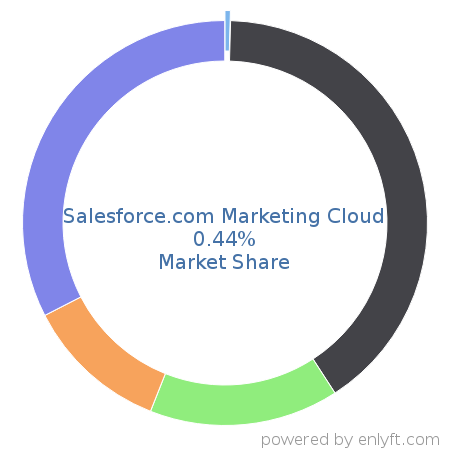 Companies using Salesforce com Marketing Cloud and its